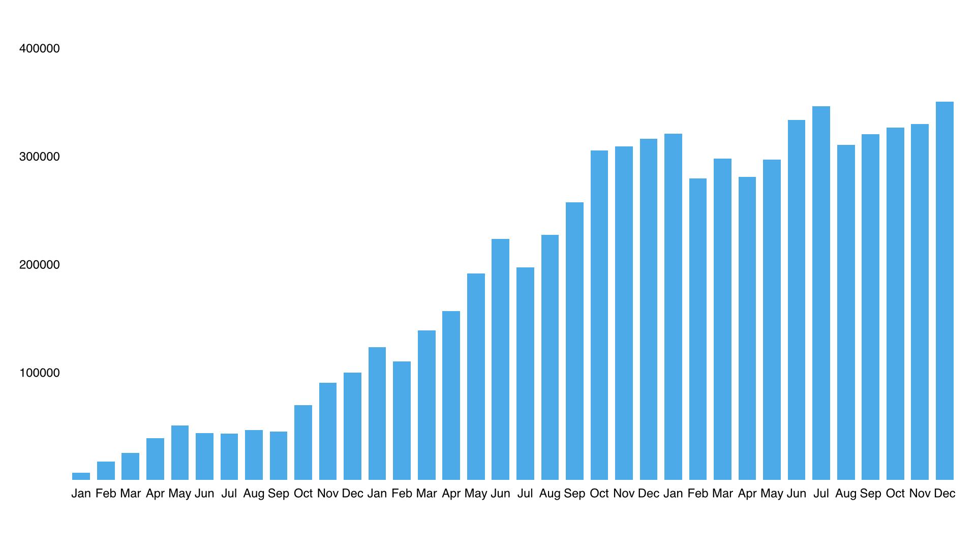 Рост аудитории портала Relax.com.ua