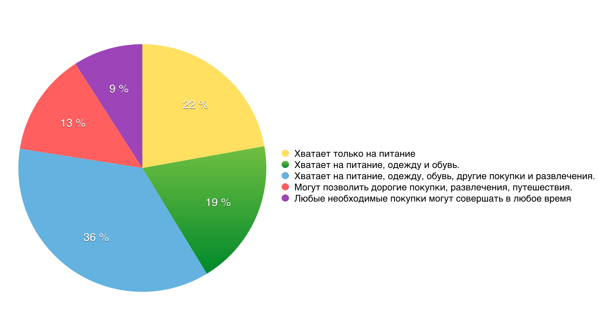 Доходы аудитории Relax.com.ua