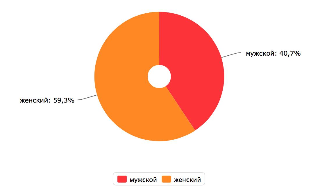 Пол аудитории портала Relax.com.ua