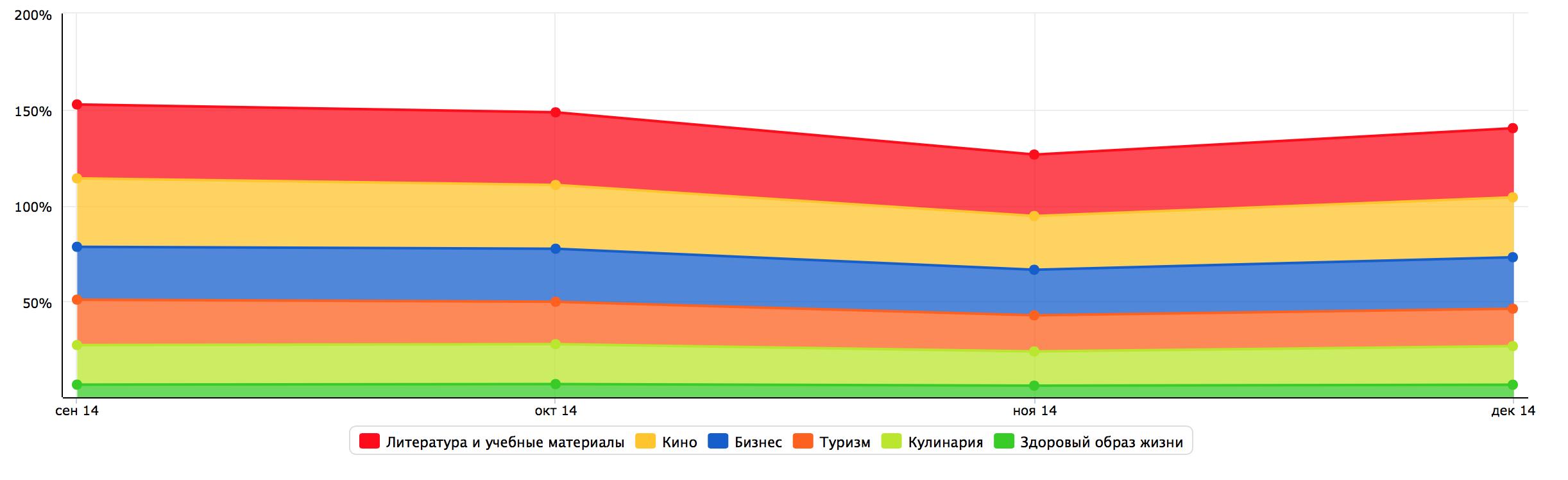 Коммерческие интересы аудитории Relax.com.ua