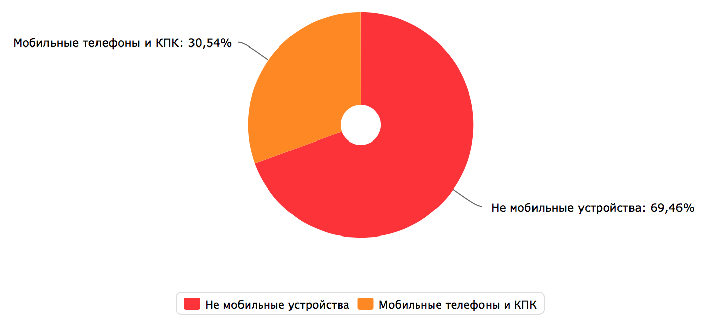 Типы устройств - аудитория Relax.com.ua